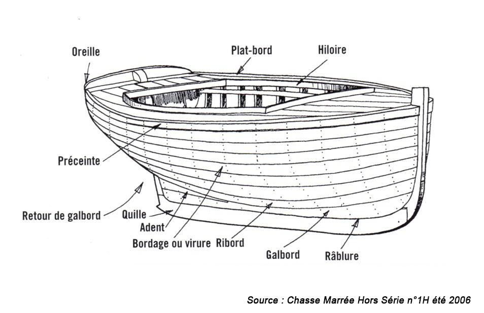 terme coque bateaux classiques